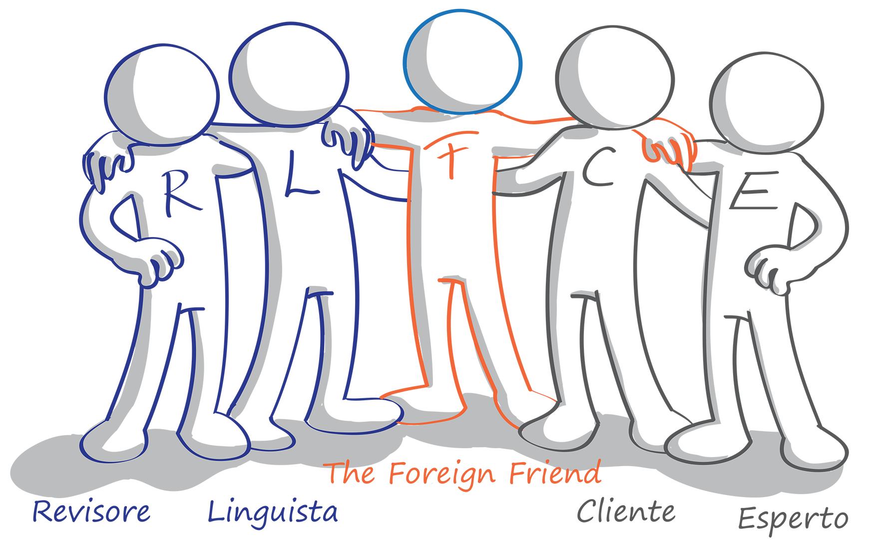 TFF è amico delle traduzioni professionali