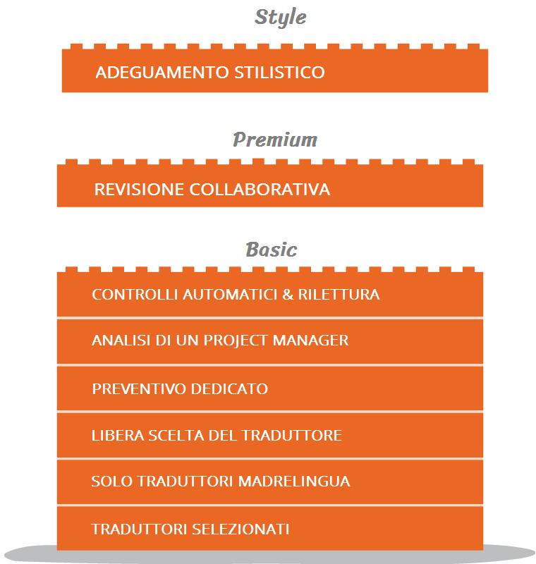 I servizi di traduzione professionale di The Foreign Friend hanno una garanzia di soddisfazione al 101%.