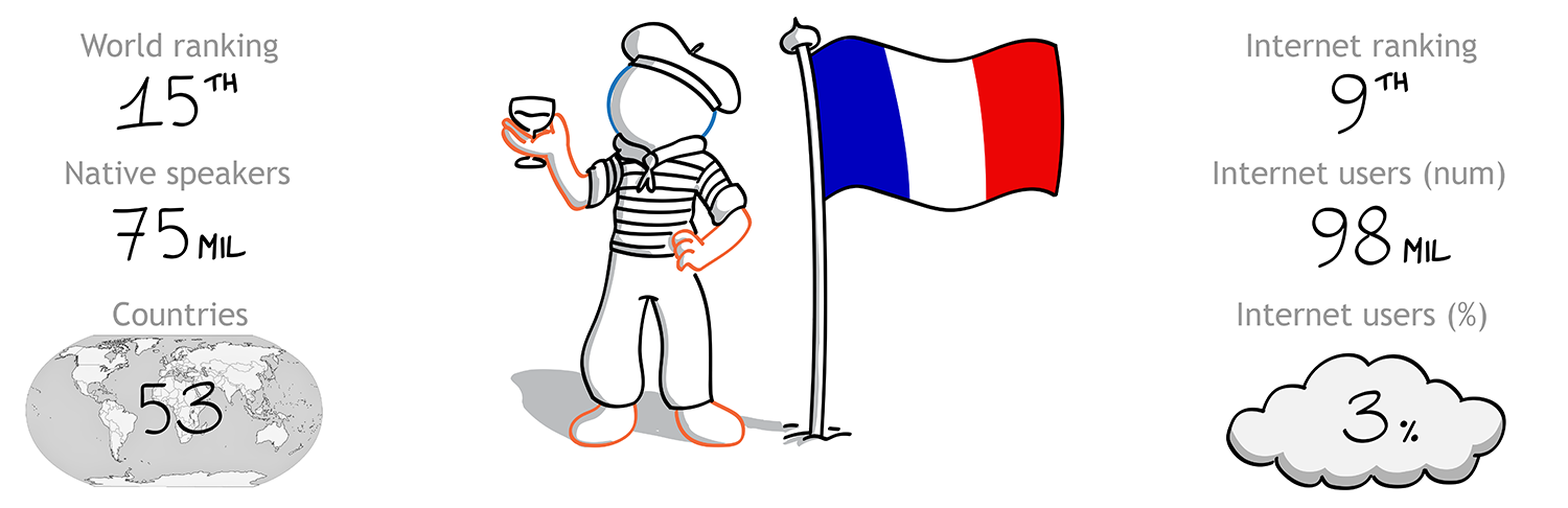 The Foreign Friend engaged with the French culture to produce English French translation - the 15th most widespread language in the world