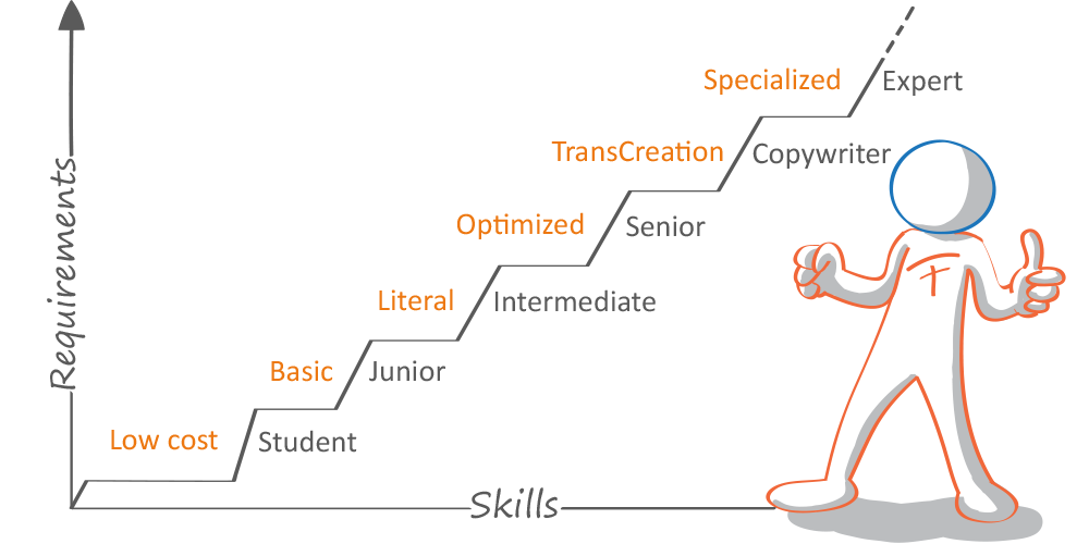 As their skills grow, professional translators can guarantee more quality as shown in this graphical comparison.