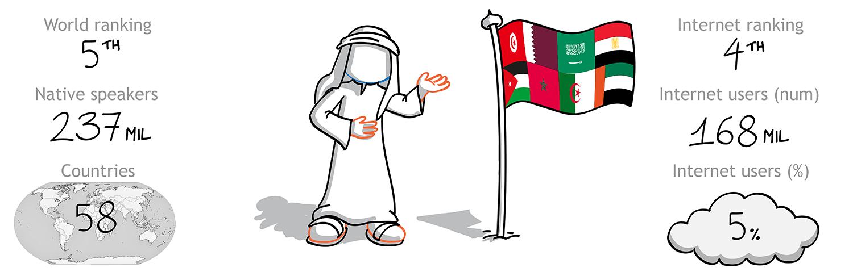 The Foreign Friend calato nella cultura araba per effettuare traduzioni italiano arabo - la 5 lingua per diffusione nel mondo