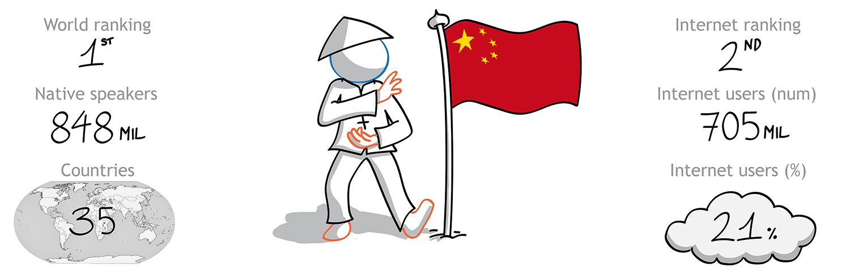 The Foreign Friend si cala nella cultura cinese per effettuare traduzioni italiano cinese - la 1 lingua per diffusione nel mondo