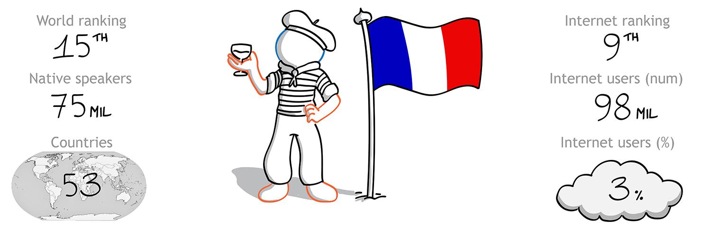 The Foreign Friend calato nella cultura francese per effettuare traduzioni italiano francese - la 9 lingua per diffusione nel mondo