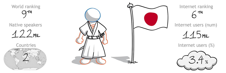 The Foreign Friend si cala nella cultura giapponese per effettuare traduzioni italiano giapponese - la 9 lingua per diffusione nel mondo