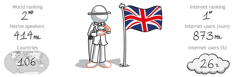The Foreign Friend si cala nella cultura inglese per effettuare traduzioni italiano inglese professionale - la 2 lingua per diffusione nel mondo