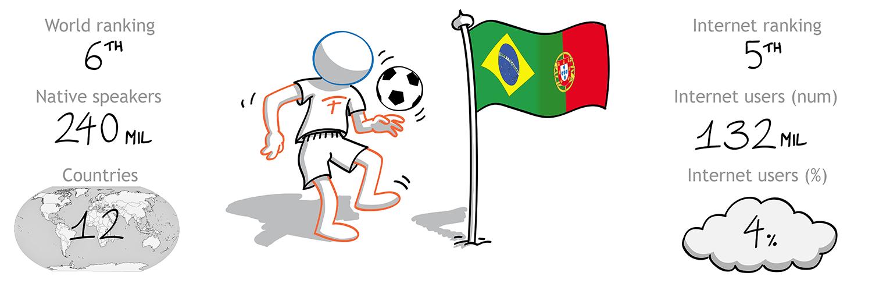 The Foreign Friend si cala nella cultura portoghese per effettuare traduzioni italiano portoghese - 6 lingua per diffusione nel mondo