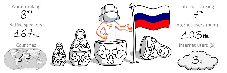 The Foreign Friend si cala nella cultura russa per effettuare traduzioni italiano russo - l'8 lingua per diffusione nel mondo