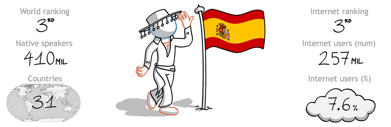 The Foreign Friend si cala nella cultura spagnola per effettuare traduzioni italiano spagnolo - 3 lingua per diffusione nel mondo