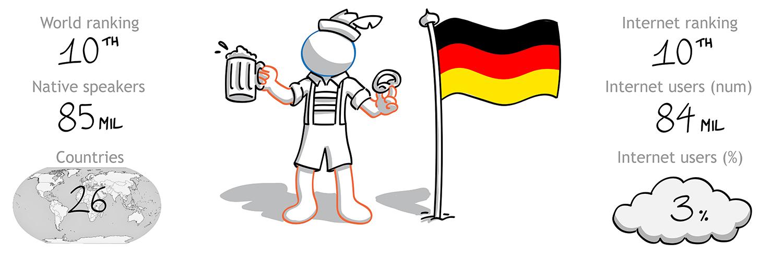 The Foreign Friend si cala nella cultura tedesca per effettuare traduzioni italiano tedesco - la 10 lingua per diffusione nel mondo